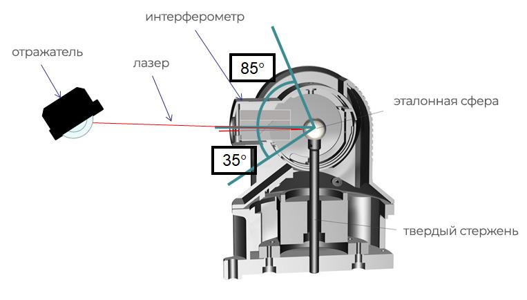 Etalon LaserTracer-NG схема интерферометра