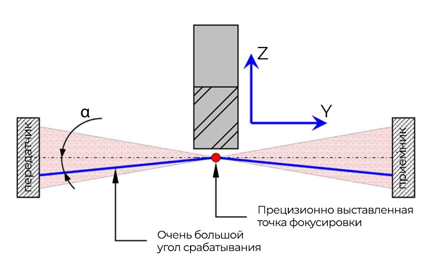 Прецизионно выставленная точка фокусировки LTS35.60 обеспечивает безошибочные измерения.