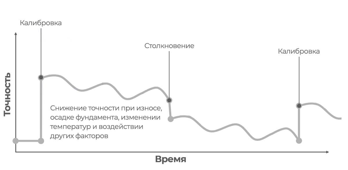 График изменения точности станка при стандартной калибровке