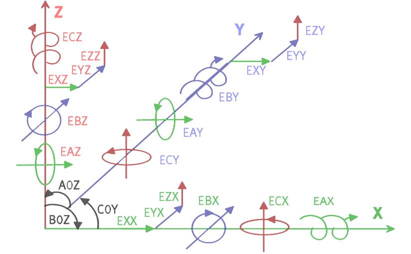 21 геометрический параметр станков и КИМ
