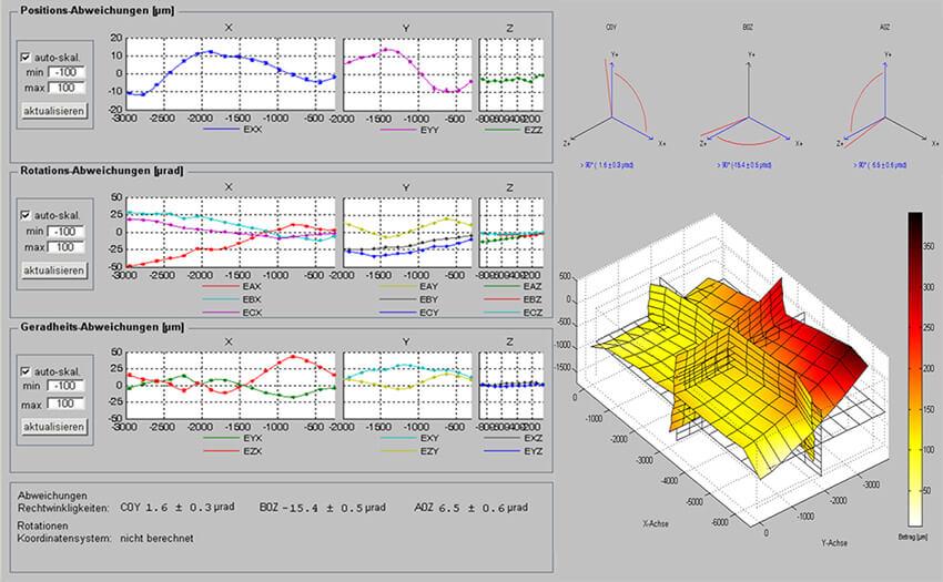 Выявление геометрических погрешностей станка программой TRAC-CAL