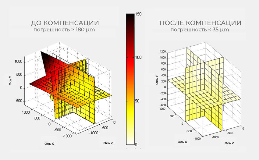 До и после компенсации геометрии станка средствами ЧПУ